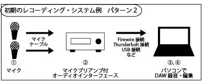 レコーディングシステム2